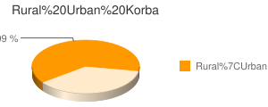 Korba census population